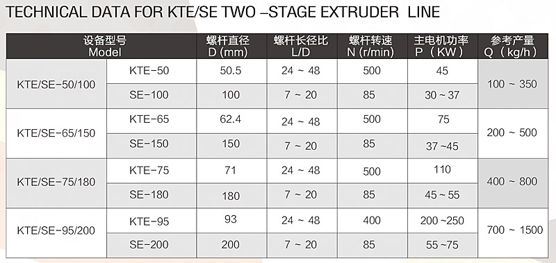 two-stage compounding extrusion line specification